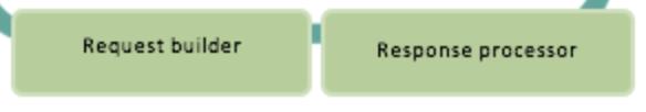 Request Builder Response Processor.