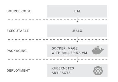 ballerina lenguaje programacion