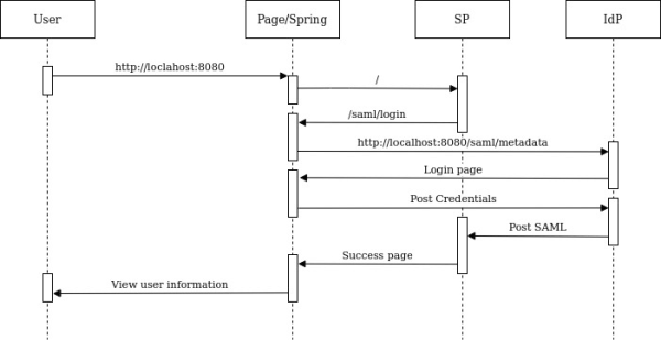 Spring Boot and Spring Security | SAML2